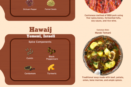 15 Spice Mixes and Seasonings from Cuisines Around the World Infographic