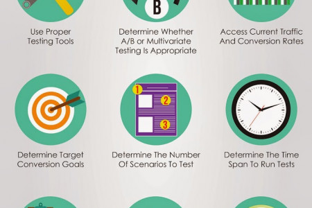 15 Steps To Test Your Landing Pages Infographic