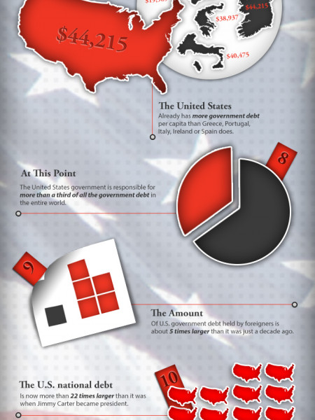 15 Shocking U.S. National Debt Facts Infographic