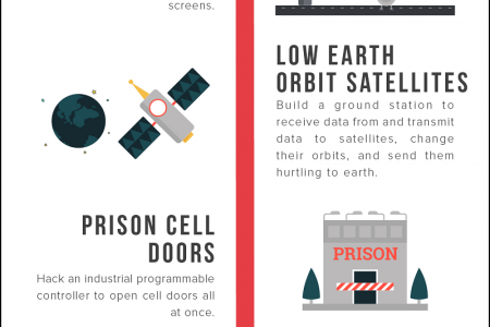 15 Things You Didn't Know Could be Hacked Infographic