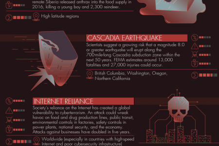 15 Ticking Time Bombs to Prepare for Now Infographic