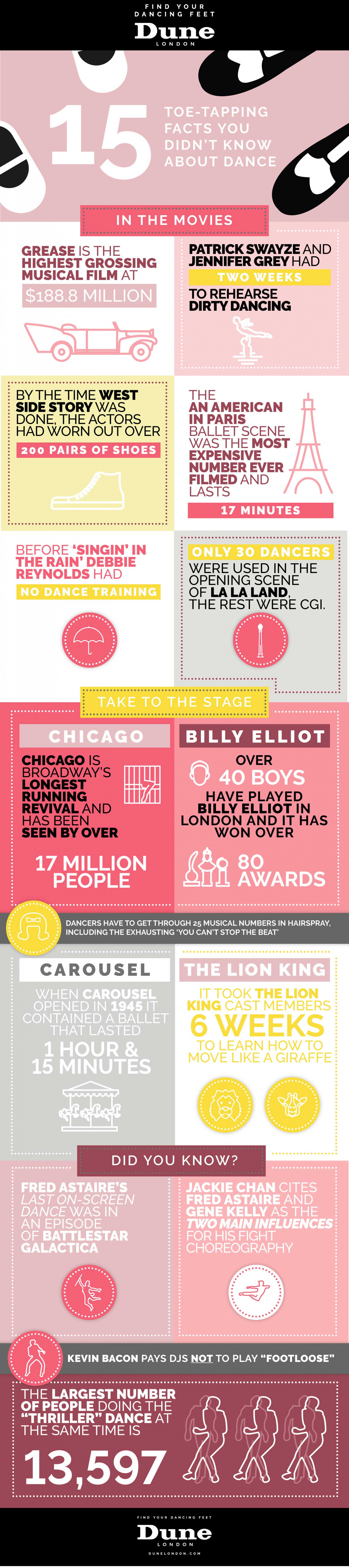 15 Toe-Tapping Facts About Dance Infographic