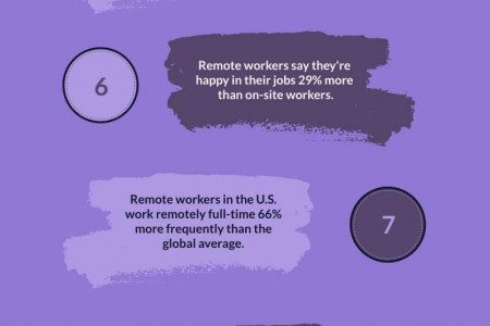 15 Top Remote Work Statistics | The Real PBX Infographic