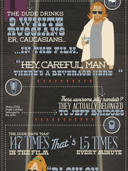 15 Year Anniversary of The Big Lebowski Infographic
