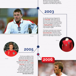 150 Years Of The England Football Kit Part 2 Visual Ly