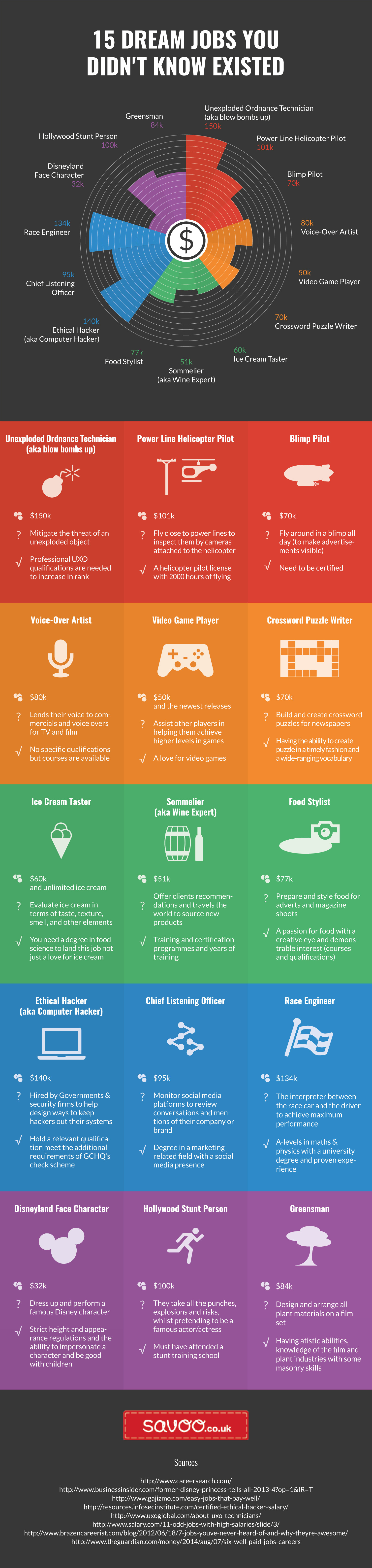 15 secret jobs that pay awesomely well visual 15 secret jobs that pay awesomely well infographic xflitez Choice Image