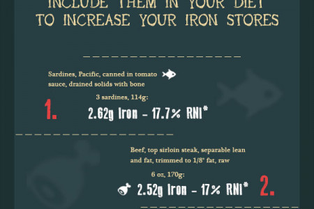 15 of the Top Dietary Sources of Iron Infographic