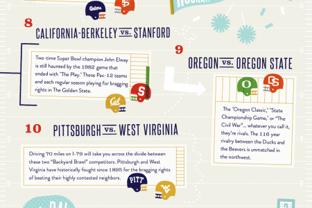 16 Biggest College Football Rivalries Infographic