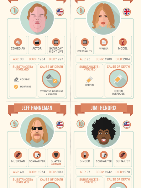 16 Hollywood Faces Who are Killed by Drugs Infographic