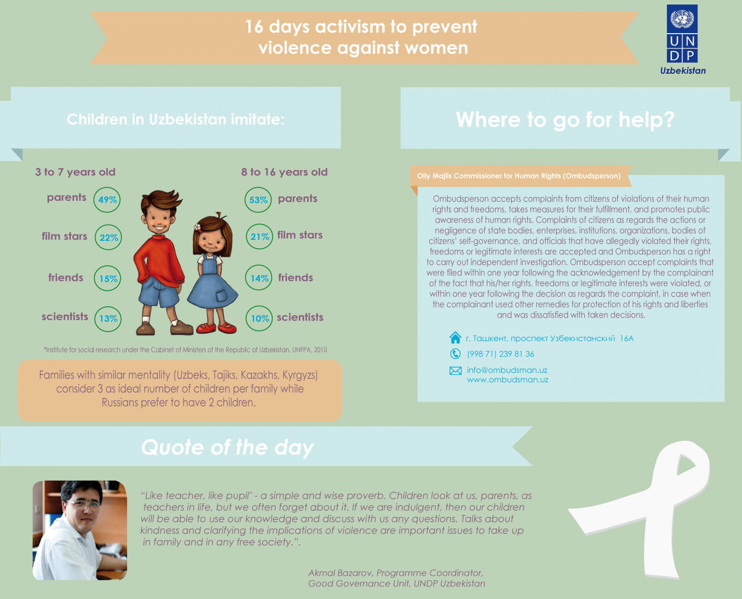 Who children imitate in Uzbekistan? Infographic