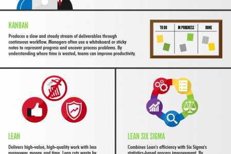 16 Project Management Methodologies Infographic