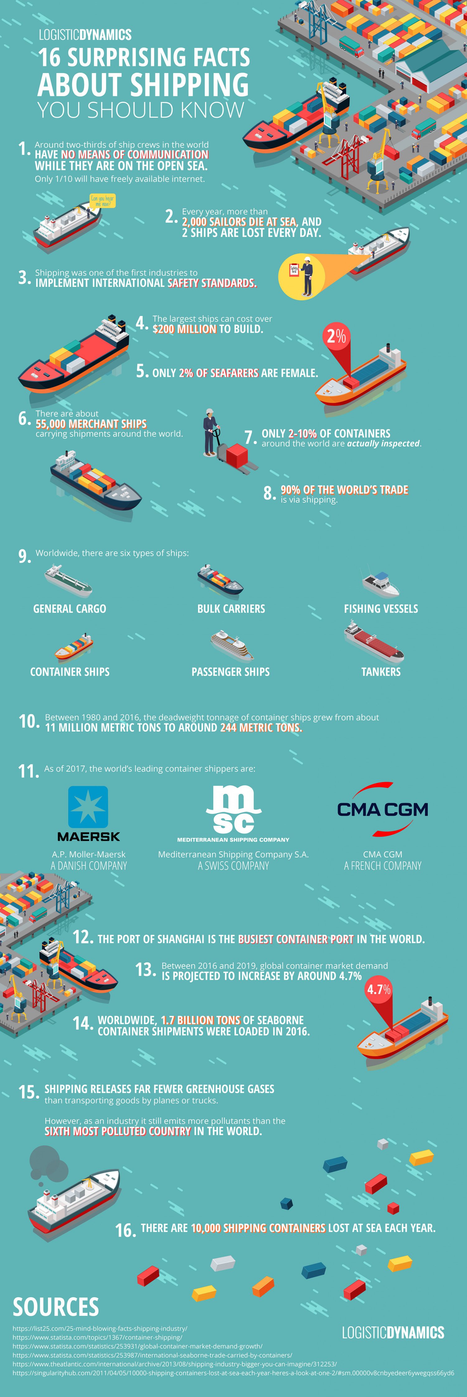 16 Surprising Facts About Shipping You Should Know Infographic