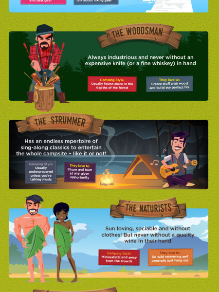 16 Types of Camper Infographic