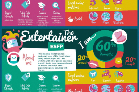 16 Personality Types and Dating Infographic