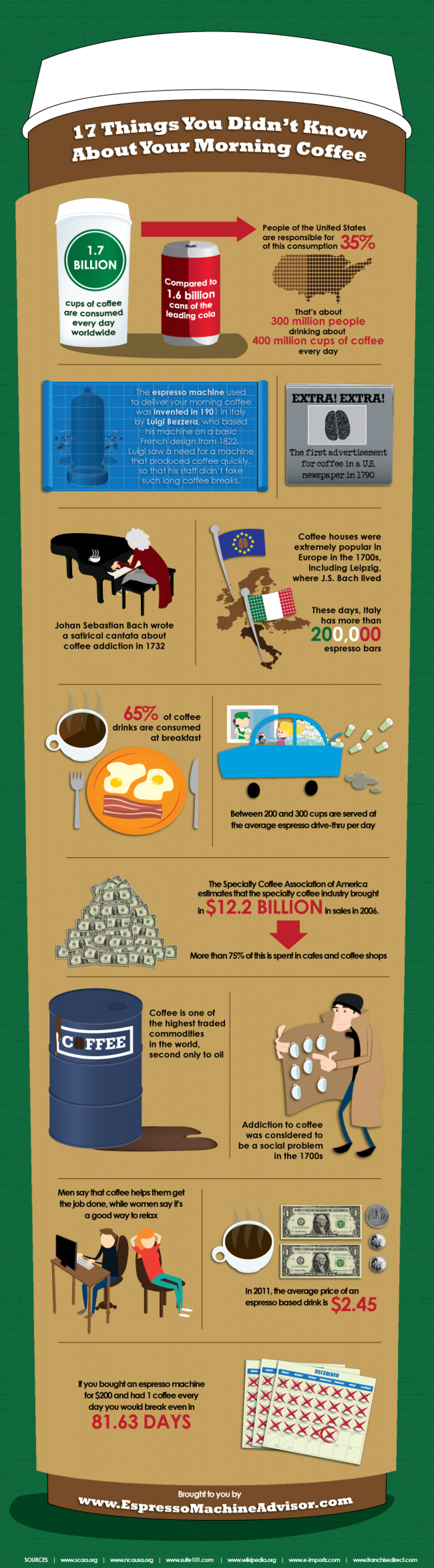 17 Things You Didn't Know About Coffee Infographic