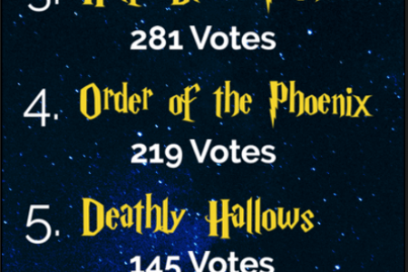 1763 Harry Potter Fans Voted: This is the Best Harry Potter Book Infographic