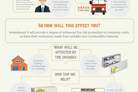 17th Edition Wiring Regulations  Infographic