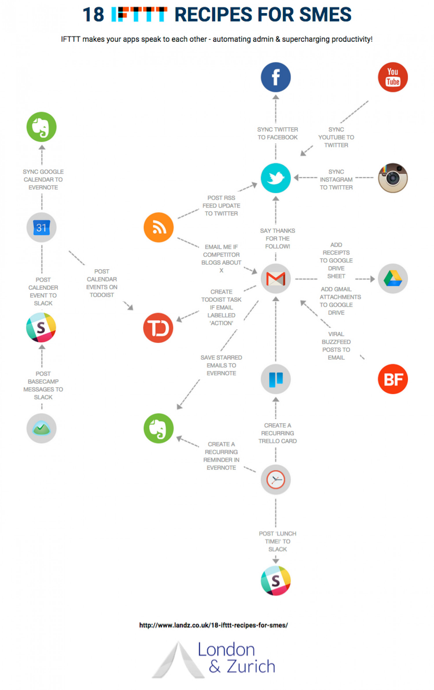 18 IFTTT Recipes for SMEs Infographic