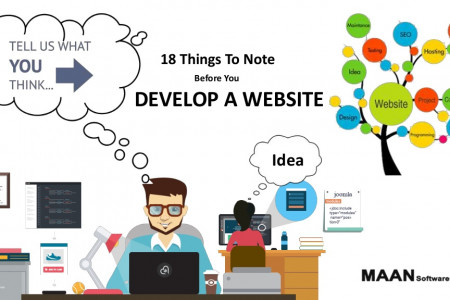 18 things to note before you develop a website Infographic