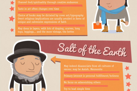 19 Types of Christians Infographic