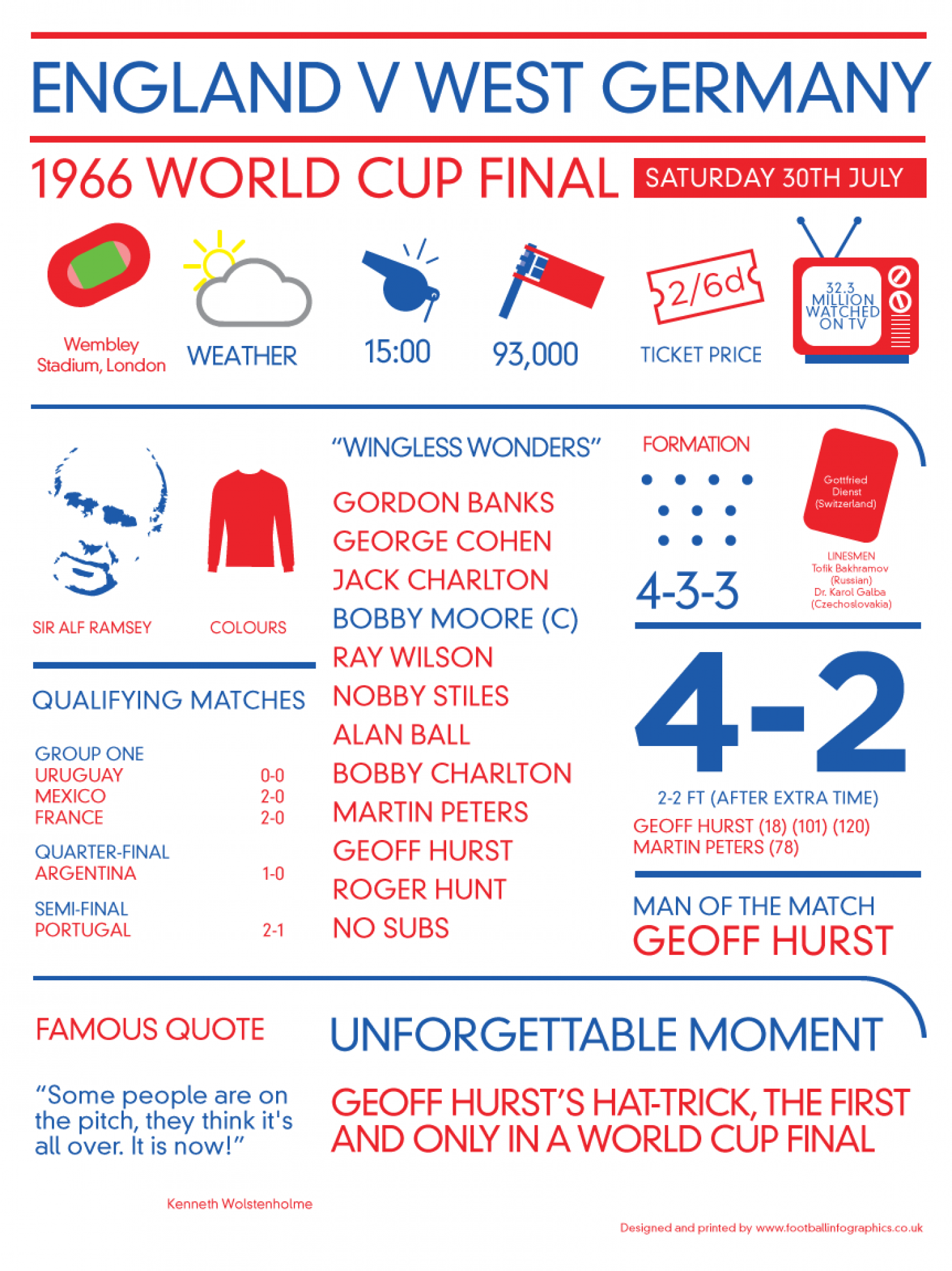 1966 England v Germany  Infographic
