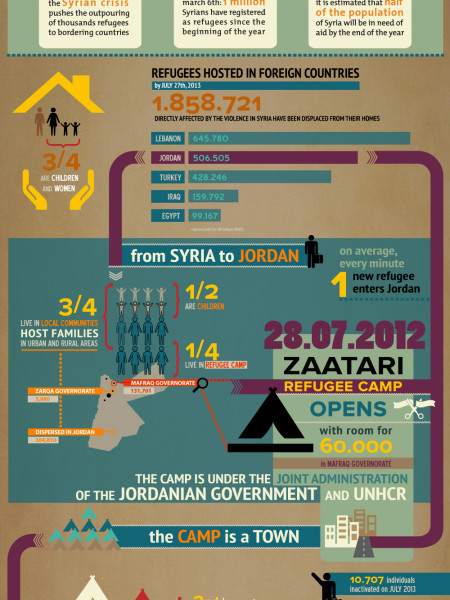 1 year in the largest camp for Syrian refugees, Jordan Infographic