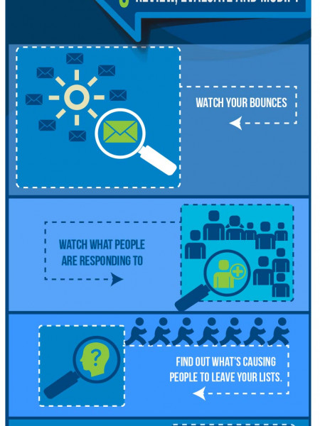 #3 of 3 Key Components to Email Deliverability Infographic