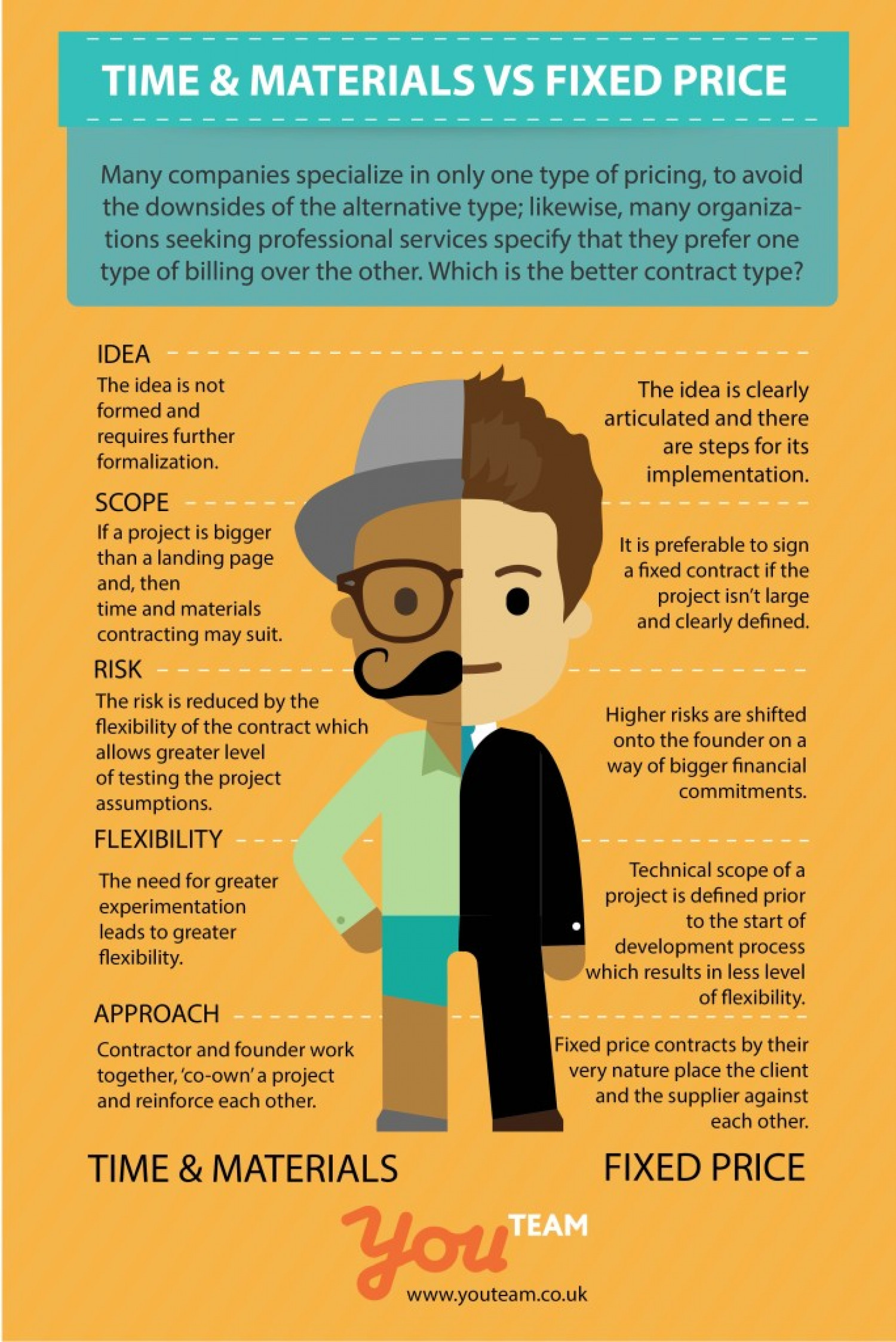 2 Types of Software Development Contracts Infographic