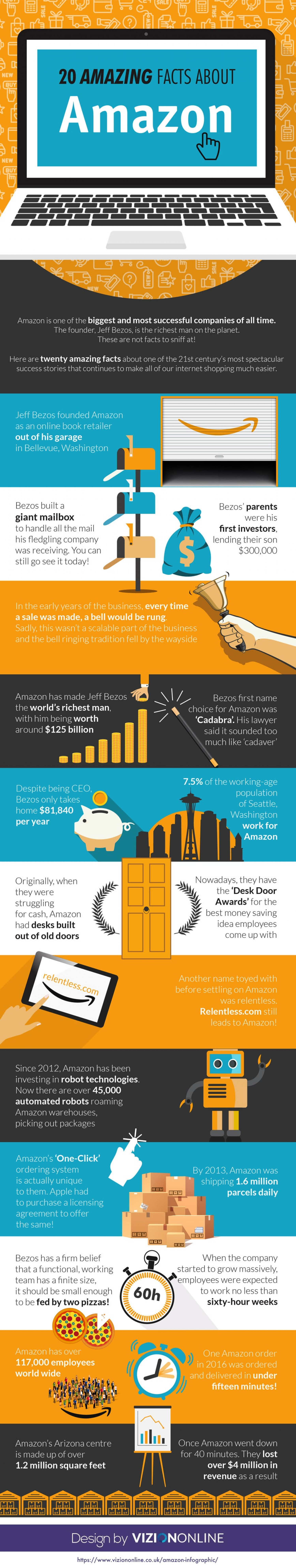 20 Amazing Facts About Amazon Infographic