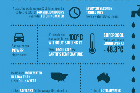 20 Amazing Facts You Didn't Know About Water Infographic
