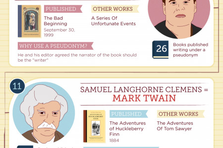 20 Authors Who Wrote Under a Pseudonym  Infographic