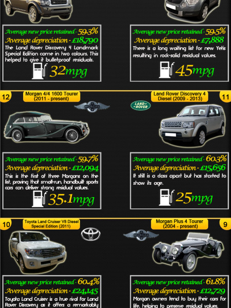 20 Cars which hold on to their Value Infographic