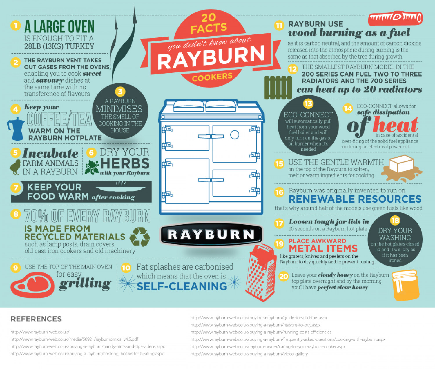 20 Facts You Didn't Know About Rayburn Cookers Infographic