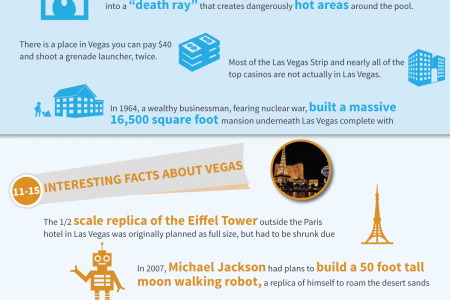 20 Interesting facts about Las Vegas Infographic