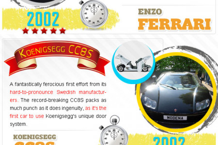 20 Of The Greatest Supercars From The Last 20 Years Infographic