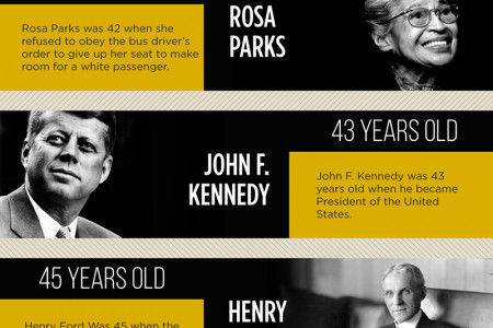 20 PEOPLE WHO ACCOMPLISHED GREAT THINGS AT 20 DIFFERENT AGES  (PART II) Infographic
