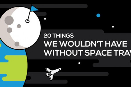 20 Things We Wouldn't Have Without Space Travel Infographic