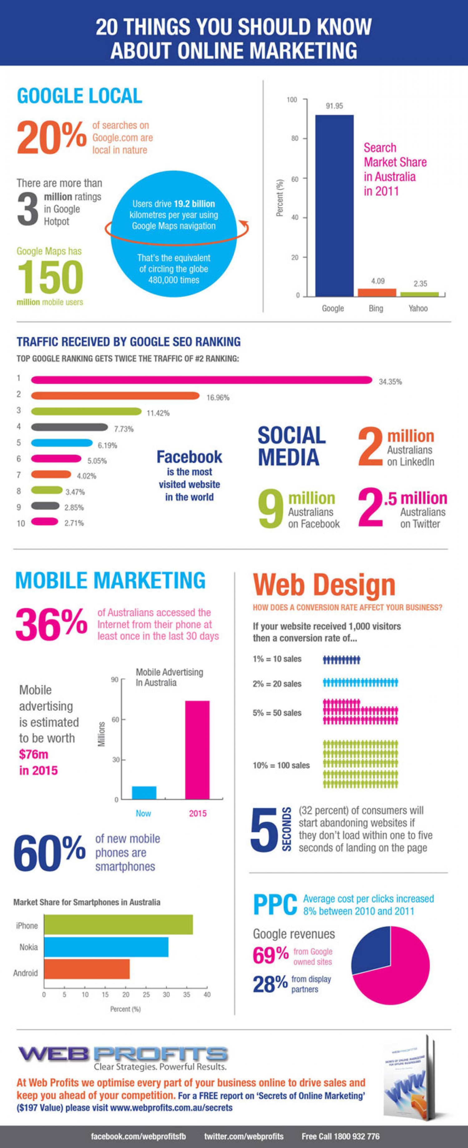 20 Things You Should Know About Online Marketing Infographic