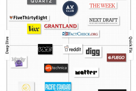 20 top news sites that will make you smarter Infographic