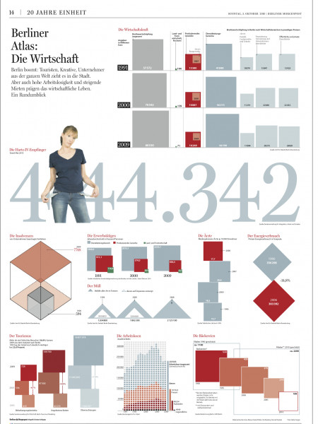 20 Years German Unity in Berlin, Chapter Business Infographic