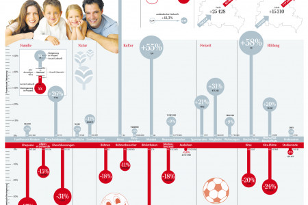 20 years German Unity in Berlin, Berlin society culture education Infographic