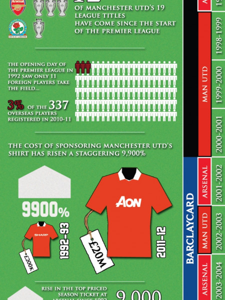 20 Years of the Premier League Infographic