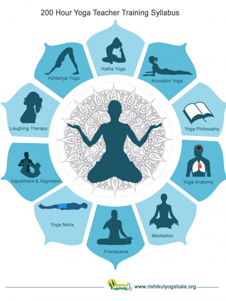 200 Hour Yoga Teacher Training Syllabus Infographic