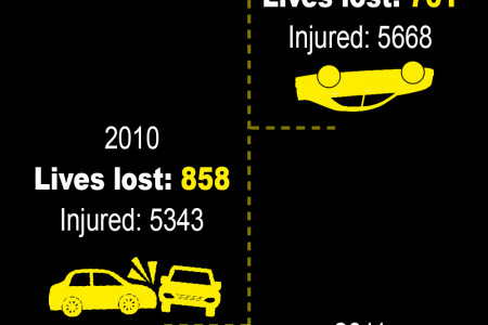 2005 to 2015 - Bangalore Traffic Has Gone Up But Accidents Have Reduced! Infographic