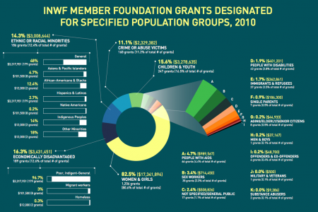2010 - 2012 INWF Annual Report Infographic