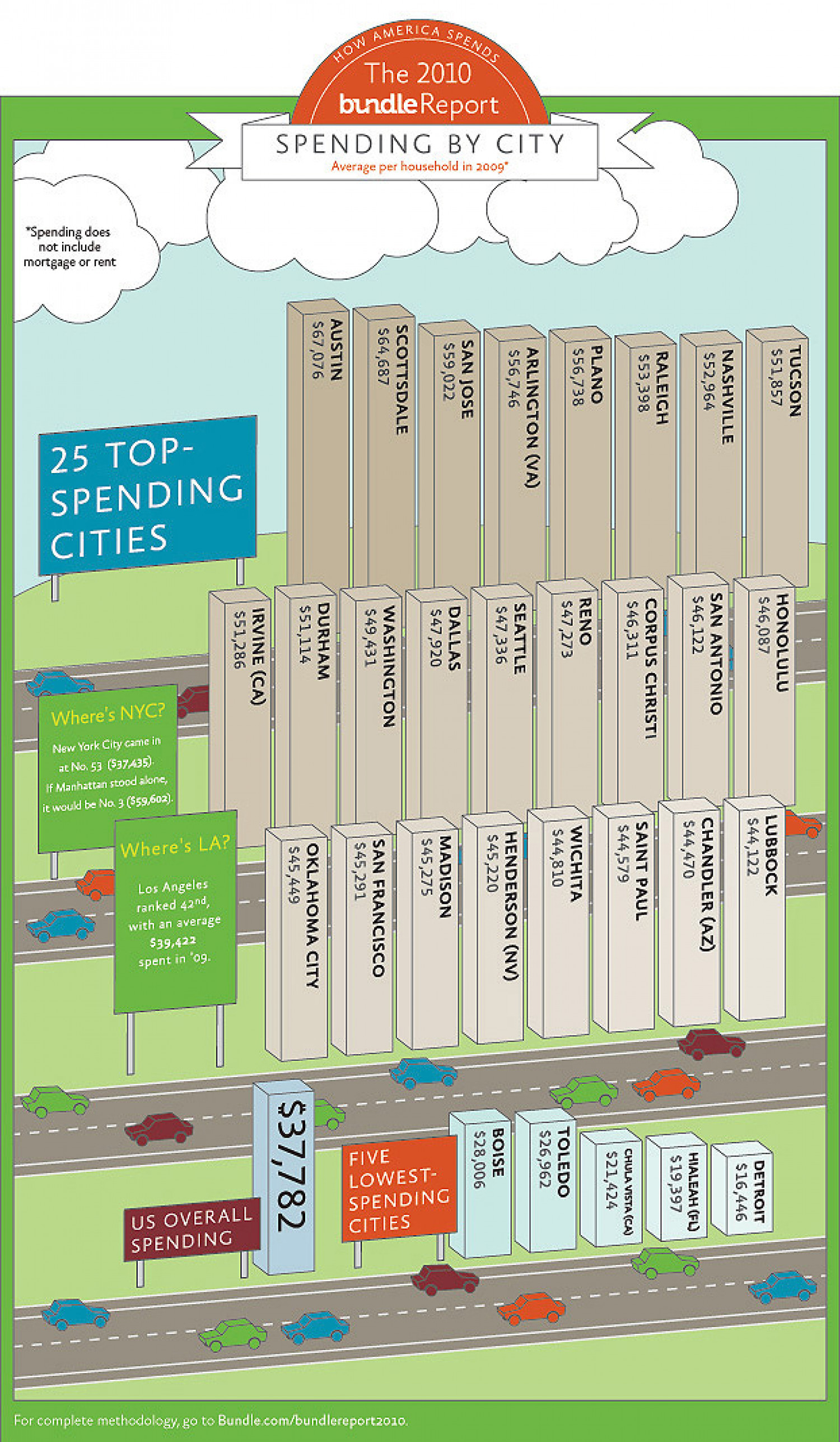 2010 Bundle Report: How America Spends Infographic