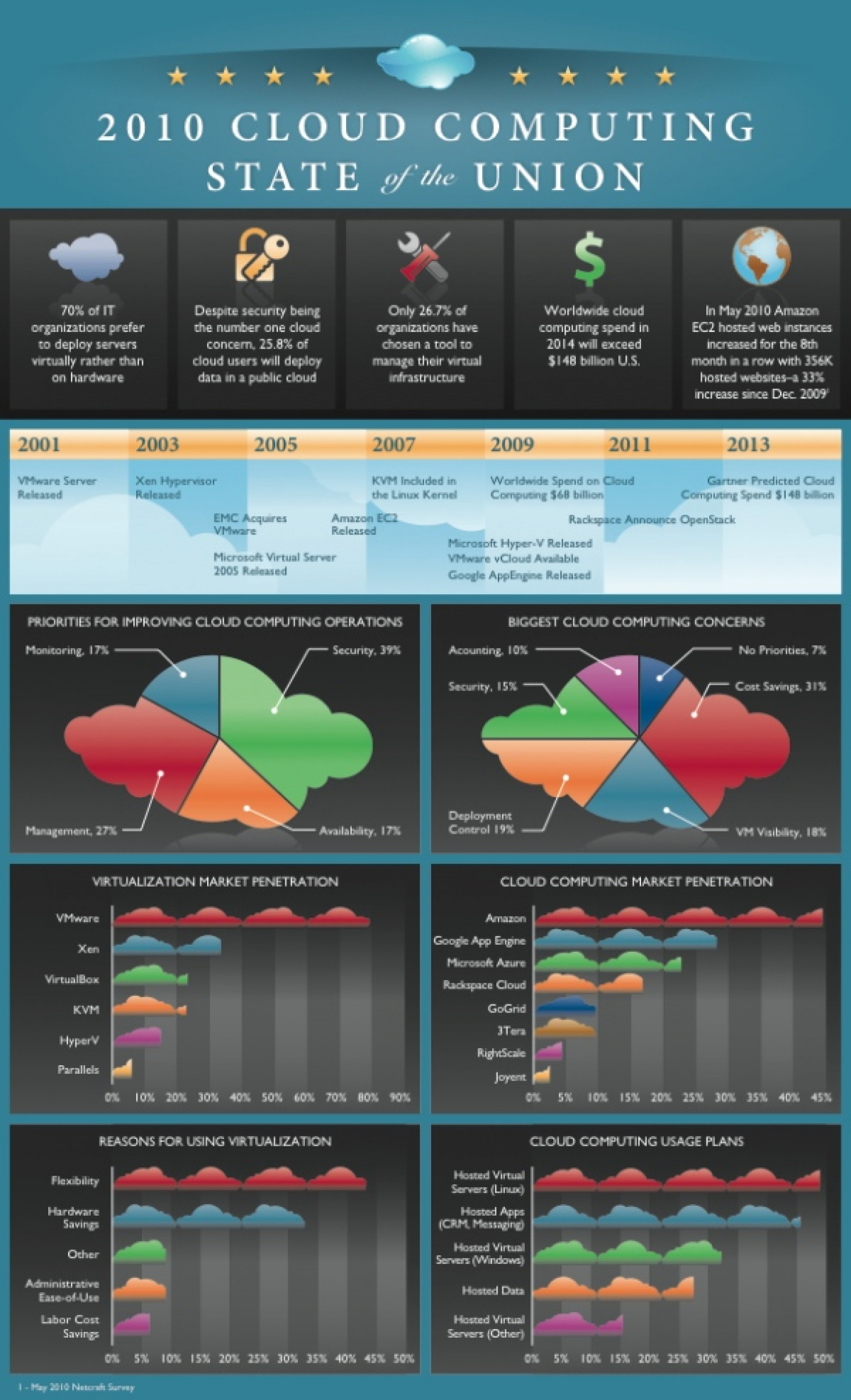 2010 Cloud Computing State of the Union Infographic