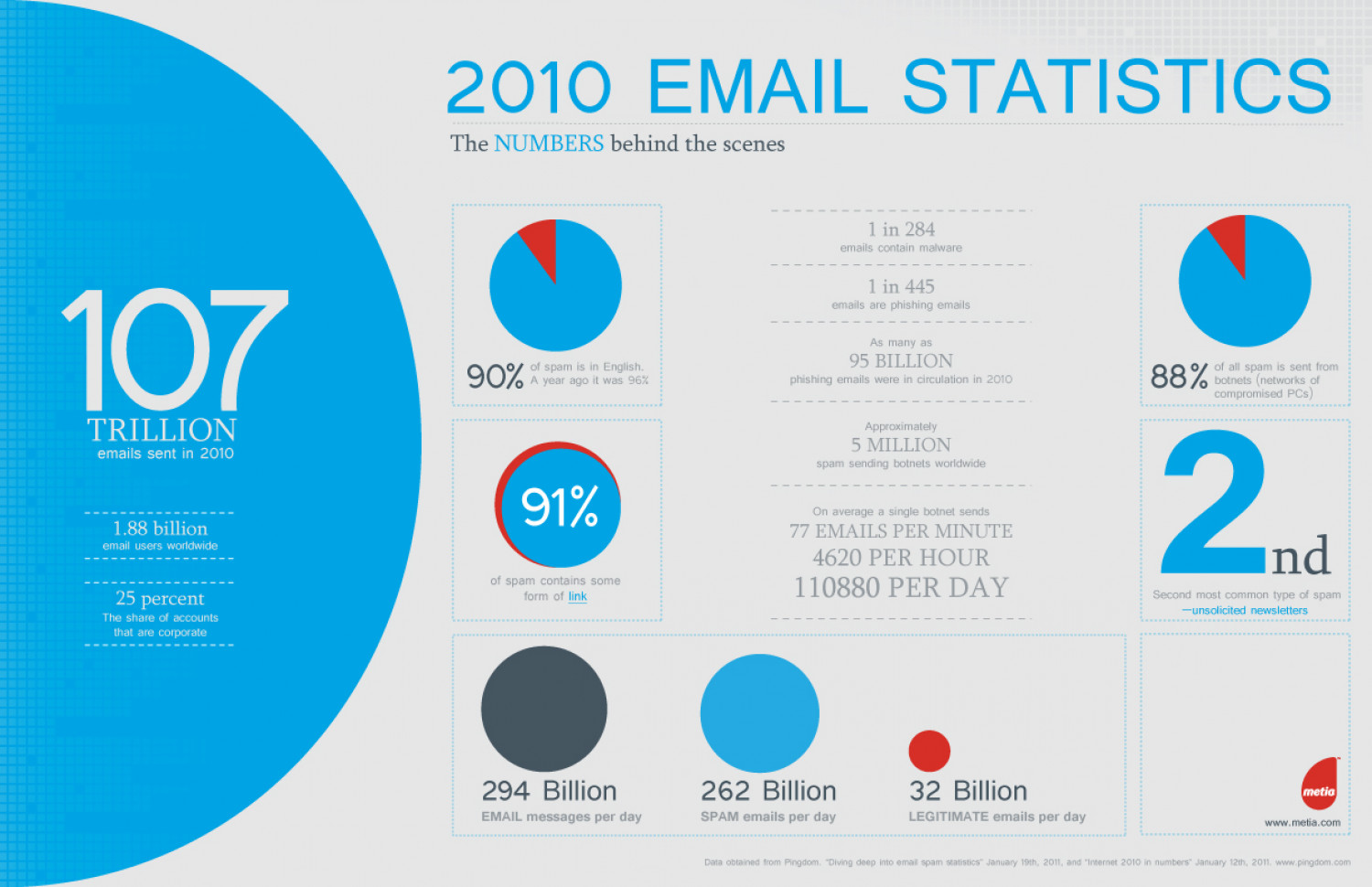 2010 Email Statistics  Infographic