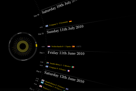 2010 FIFA World Cup Game Tracker Infographic