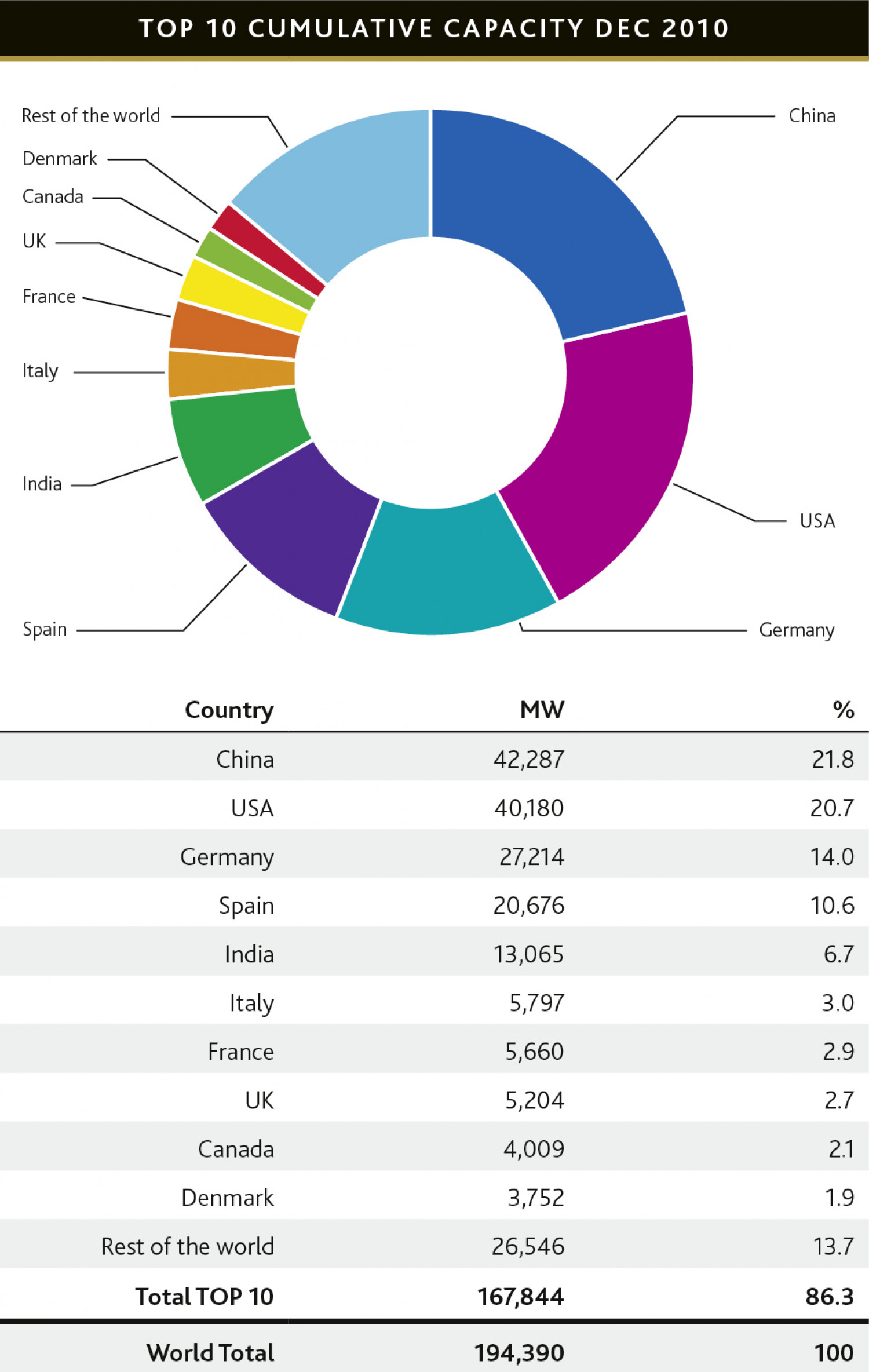 2010 Installed Capacity & Growth Worldwide Infographic